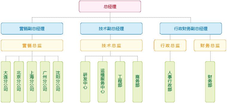 辽宁鼎汉yabo88电子系统工程有限公司